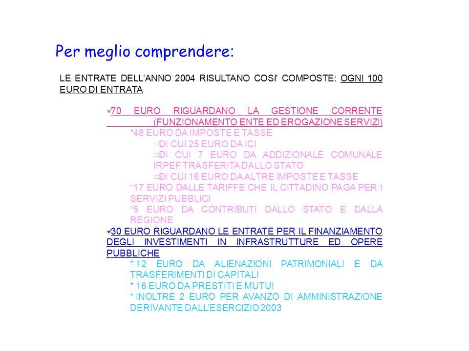 Per meglio comprendere : LE ENTRATE DELL'ANNO 2004 RISULTANO COSI COMPOSTE: OGNI 100 EURO DI ENTRATA 70 EURO RIGUARDANO LA GESTIONE CORRENTE (FUNZIONAMENTO ENTE ED EROGAZIONE SERVIZI) *48 EURO DA IMPOSTE E TASSE  DI CUI 25 EURO DA ICI  DI CUI 7 EURO DA ADDIZIONALE COMUNALE IRPEF TRASFERITA DALLO STATO  DI CUI 16 EURO DA ALTRE IMPOSTE E TASSE *17 EURO DALLE TARIFFE CHE IL CITTADINO PAGA PER I SERVIZI PUBBLICI *5 EURO DA CONTRIBUTI DALLO STATO E DALLA REGIONE 30 EURO RIGUARDANO LE ENTRATE PER IL FINANZIAMENTO DEGLI INVESTIMENTI IN INFRASTRUTTURE ED OPERE PUBBLICHE * 12 EURO DA ALIENAZIONI PATRIMONIALI E DA TRASFERIMENTI DI CAPITALI * 16 EURO DA PRESTITI E MUTUI * INOLTRE 2 EURO PER AVANZO DI AMMINISTRAZIONE DERIVANTE DALL'ESERCIZIO 2003