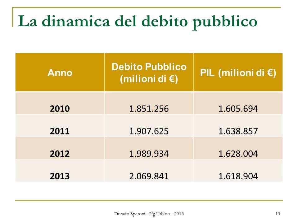 La dinamica del debito pubblico Anno Debito Pubblico (milioni di €) PIL (milioni di €) 20101.851.2561.605.694 20111.907.6251.638.857 20121.989.9341.62