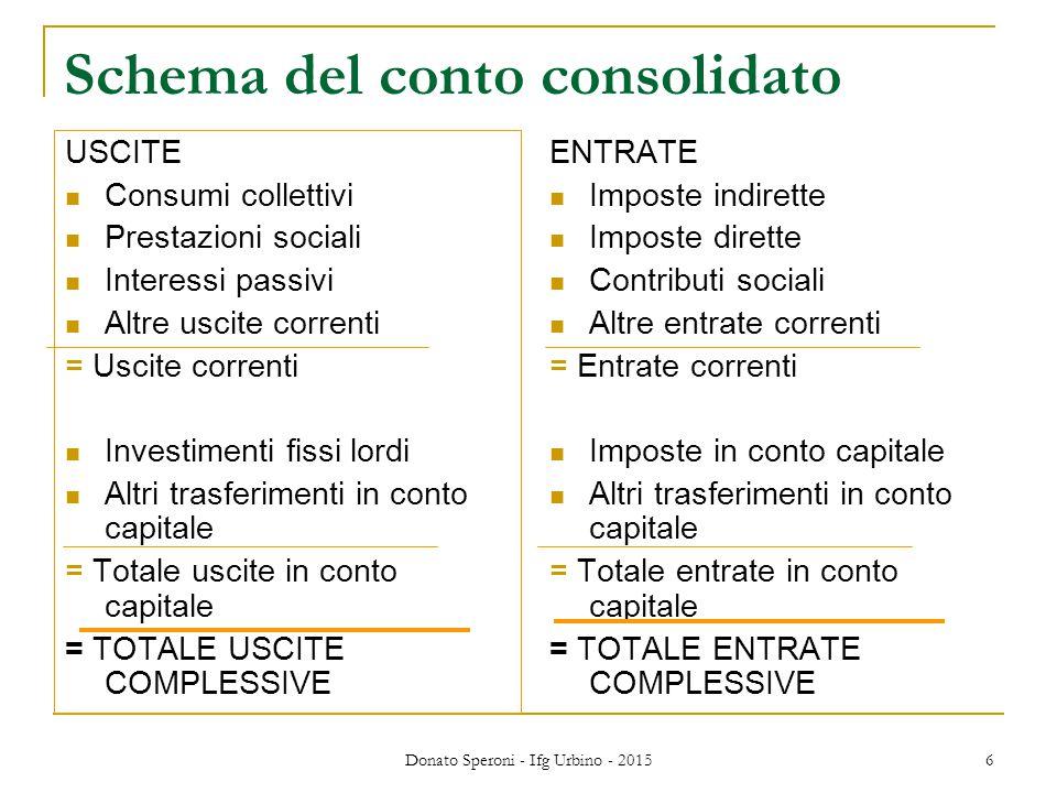 Donato Speroni - Ifg Urbino - 2015 6 Schema del conto consolidato USCITE Consumi collettivi Prestazioni sociali Interessi passivi Altre uscite corrent