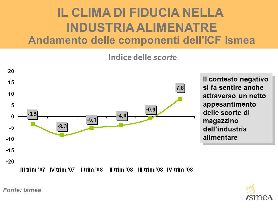 IL CLIMA DI FIDUCIA NELLA INDUSTRIA ALIMENATRE Andamento delle componenti dell'ICF Ismea Indice delle scorte Fonte: Ismea Il contesto negativo si fa sentire anche attraverso un netto appesantimento delle scorte di magazzino dell'industria alimentare