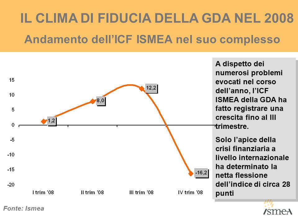 IL CLIMA DI FIDUCIA DELLA GDA NEL 2008 Andamento dell'ICF ISMEA nel suo complesso Fonte: Ismea A dispetto dei numerosi problemi evocati nel corso dell'anno, l'ICF ISMEA della GDA ha fatto registrare una crescita fino al III trimestre.