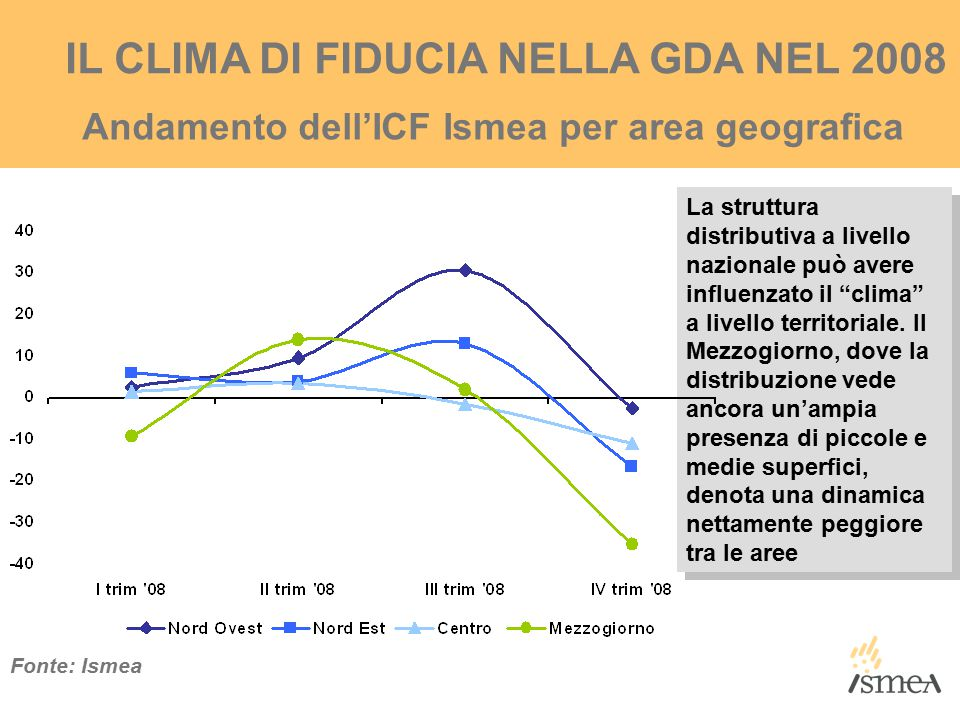 IL CLIMA DI FIDUCIA NELLA GDA NEL 2008 Andamento dell'ICF Ismea per area geografica Fonte: Ismea La struttura distributiva a livello nazionale può avere influenzato il clima a livello territoriale.