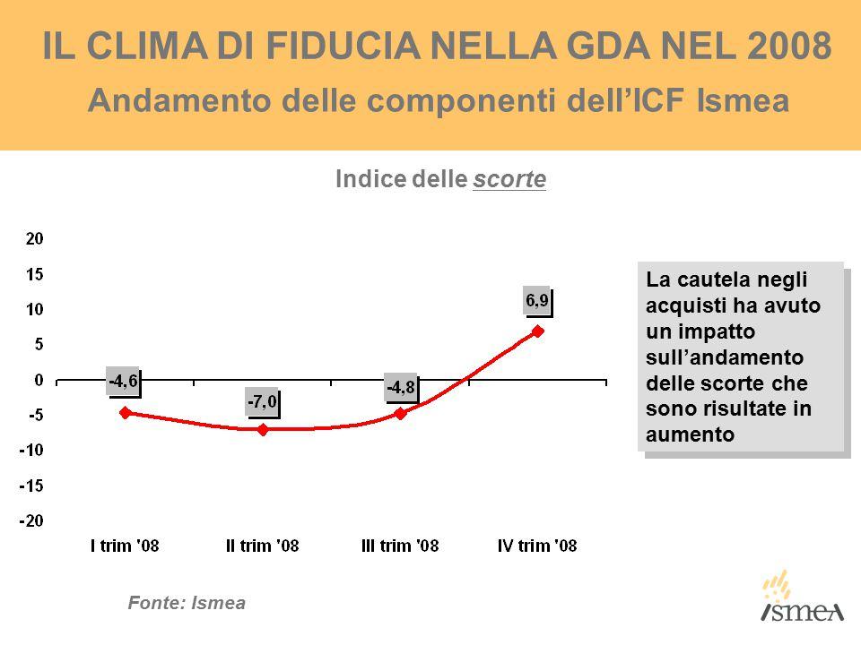 IL CLIMA DI FIDUCIA NELLA GDA NEL 2008 Indice delle scorte Andamento delle componenti dell'ICF Ismea Fonte: Ismea La cautela negli acquisti ha avuto un impatto sull'andamento delle scorte che sono risultate in aumento