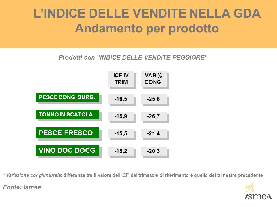 L'INDICE DELLE VENDITE NELLA GDA Andamento per prodotto * Variazione congiunturale: differenza tra il valore dell'ICF del trimestre di riferimento e quello del trimestre precedente Fonte: Ismea PESCE CONG.