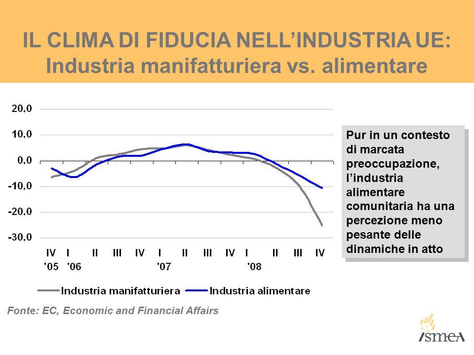 IL CLIMA DI FIDUCIA NELL'INDUSTRIA UE: Industria manifatturiera vs.