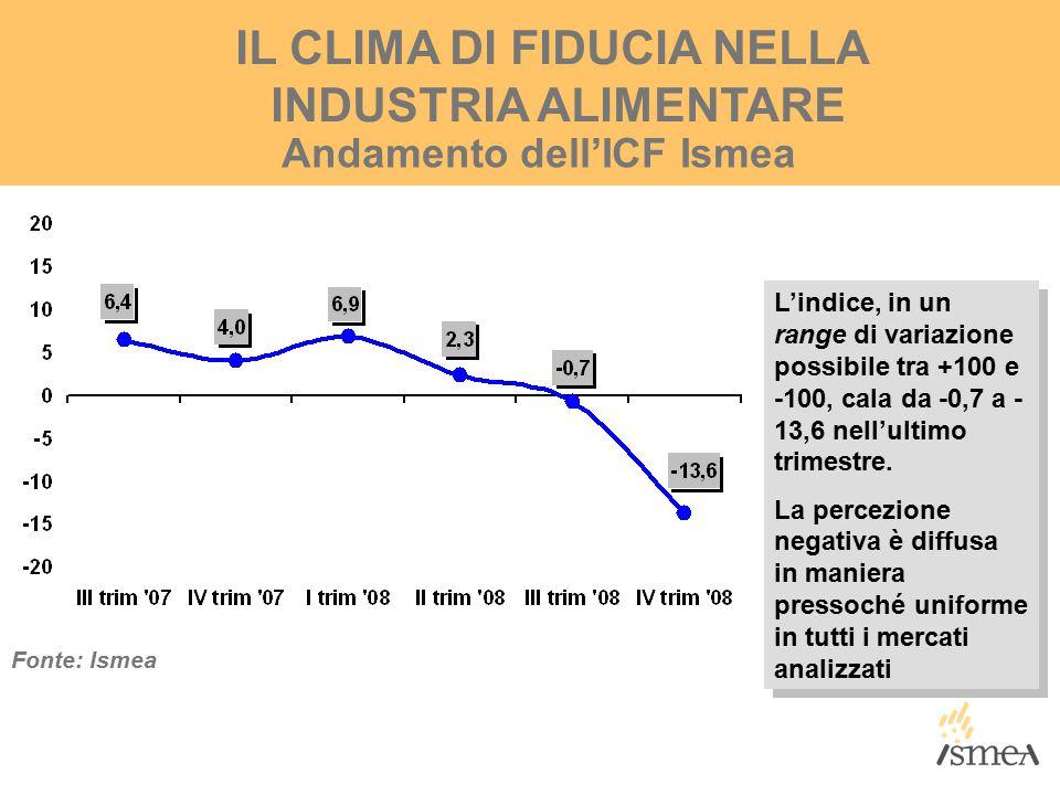 IL CLIMA DI FIDUCIA NELLA INDUSTRIA ALIMENTARE Andamento dell'ICF Ismea Fonte: Ismea L'indice, in un range di variazione possibile tra +100 e -100, cala da -0,7 a - 13,6 nell'ultimo trimestre.
