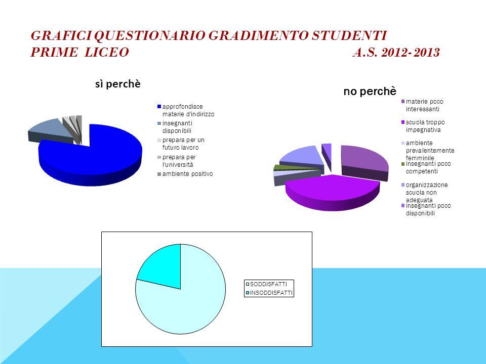 GRAFICI QUESTIONARIO GRADIMENTO STUDENTI PRIME LICEO A.S. 2012-2013