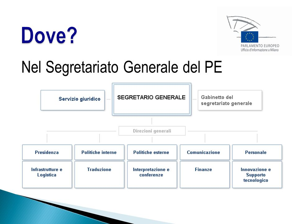 Nel Segretariato Generale del PE