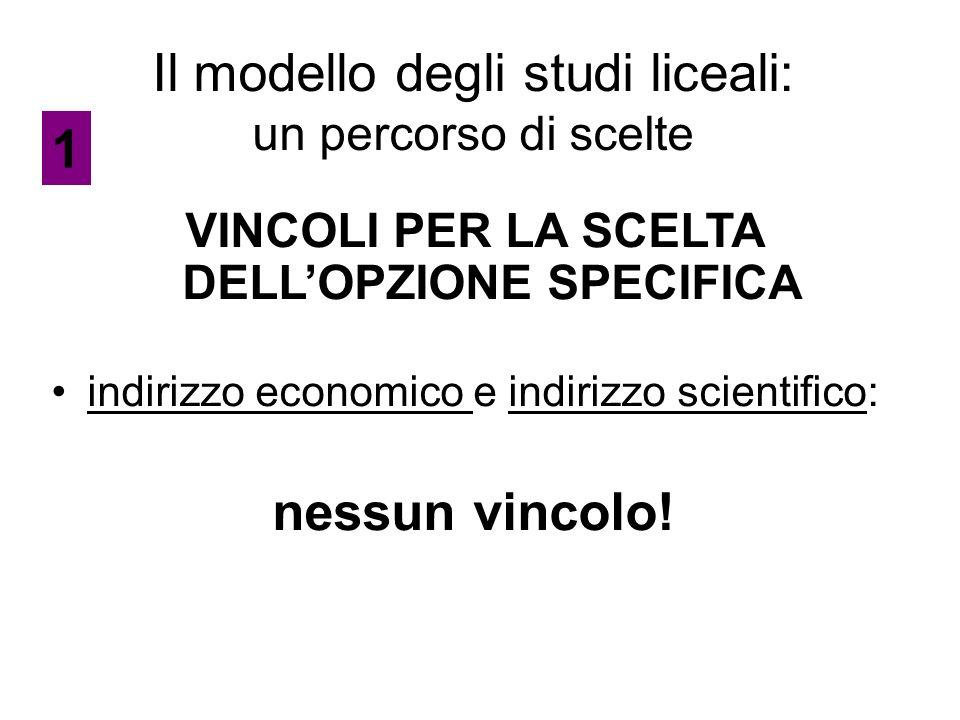 Il modello degli studi liceali: un percorso di scelte VINCOLI PER LA SCELTA DELL'OPZIONE SPECIFICA indirizzo economico e indirizzo scientifico: nessun vincolo.