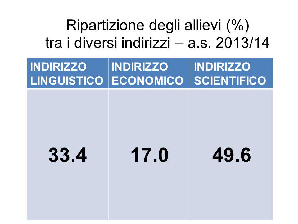 Ripartizione degli allievi (%) tra i diversi indirizzi – a.s.