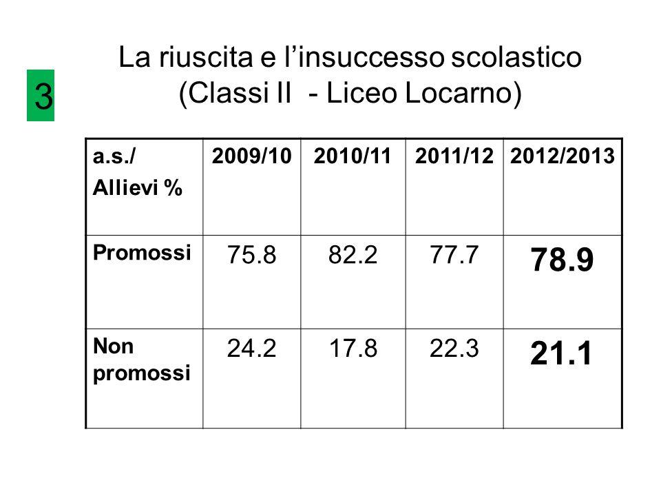 La riuscita e l'insuccesso scolastico (Classi II - Liceo Locarno) a.s./ Allievi % 2009/102010/112011/122012/2013 Promossi 75.882.277.7 78.9 Non promossi 24.217.822.3 21.1 3