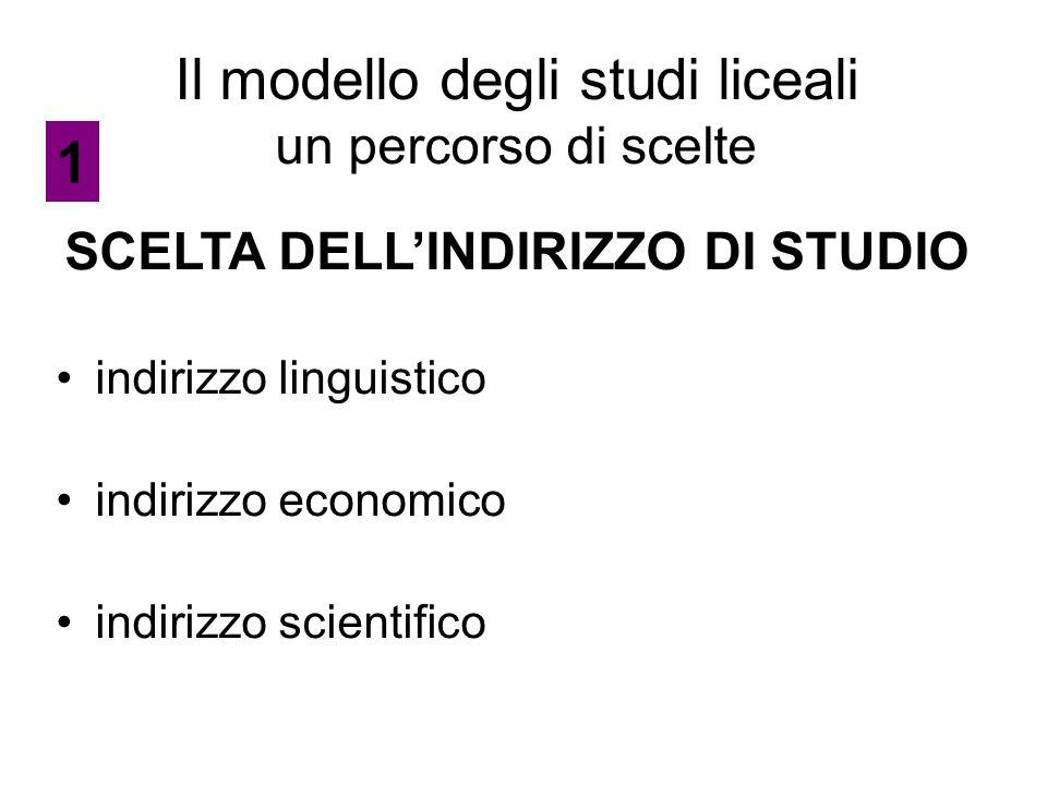 Il modello degli studi liceali un percorso di scelte SCELTA DELL'INDIRIZZO DI STUDIO indirizzo linguistico indirizzo economico indirizzo scientifico 1