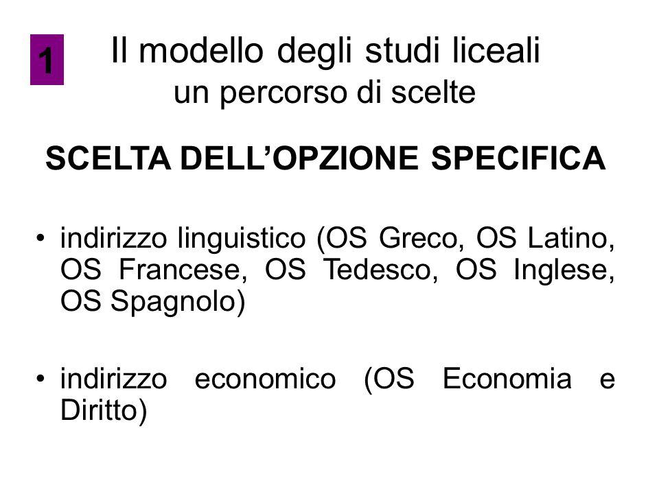 Il modello degli studi liceali un percorso di scelte SCELTA DELL'OPZIONE SPECIFICA indirizzo linguistico (OS Greco, OS Latino, OS Francese, OS Tedesco, OS Inglese, OS Spagnolo) indirizzo economico (OS Economia e Diritto) 1