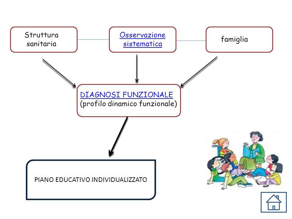 PP DIAGNOSI FUNZIONALE (profilo dinamico funzionale) PP PIANO EDUCATIVO INDIVIDUALIZZATO famiglia Struttura sanitaria PP Osservazione sistematica