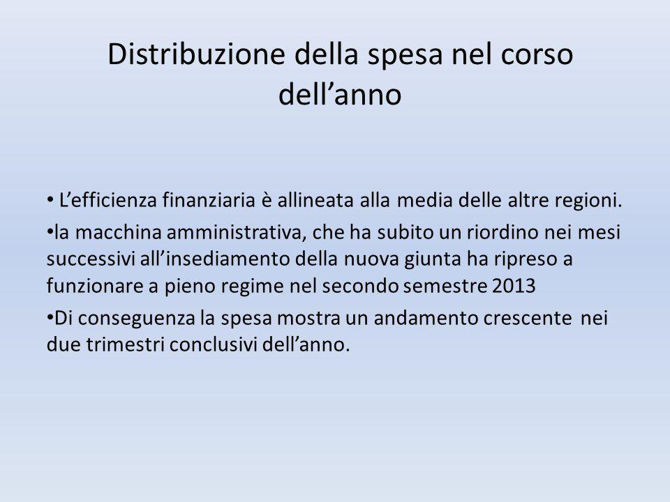 Distribuzione della spesa nel corso dell'anno L'efficienza finanziaria è allineata alla media delle altre regioni. la macchina amministrativa, che ha