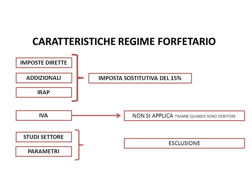 CARATTERISTICHE REGIME FORFETARIO Nuovo Regime Forfetario pag. IMPOSTE DIRETTE ADDIZIONALI IRAP IMPOSTA SOSTITUTIVA DEL 15% IVA STUDI SETTORE PARAMETR