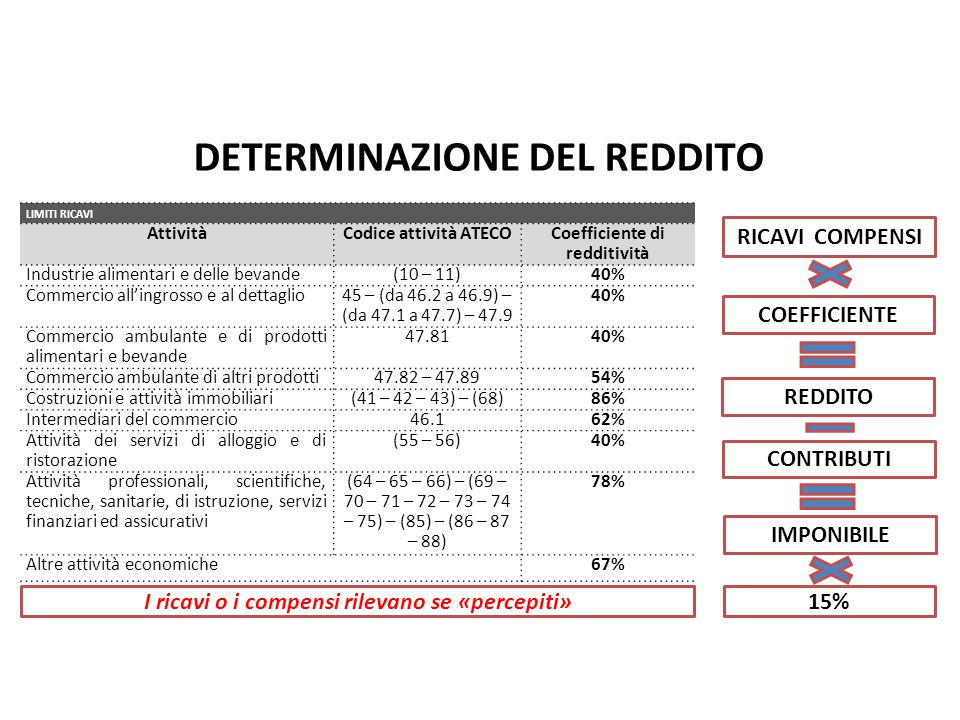 LIMITI RICAVI AttivitàCodice attività ATECOCoefficiente di redditività Industrie alimentari e delle bevande(10 – 11)40% Commercio all'ingrosso e al dettaglio45 – (da 46.2 a 46.9) – (da 47.1 a 47.7) – 47.9 40% Commercio ambulante e di prodotti alimentari e bevande 47.8140% Commercio ambulante di altri prodotti47.82 – 47.8954% Costruzioni e attività immobiliari(41 – 42 – 43) – (68)86% Intermediari del commercio46.162% Attività dei servizi di alloggio e di ristorazione (55 – 56)40% Attività professionali, scientifiche, tecniche, sanitarie, di istruzione, servizi finanziari ed assicurativi (64 – 65 – 66) – (69 – 70 – 71 – 72 – 73 – 74 – 75) – (85) – (86 – 87 – 88) 78% Altre attività economiche67% Nuovo Regime Forfetario pag.