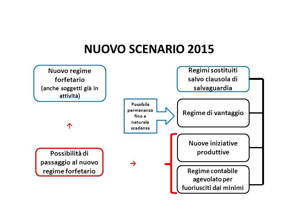 NUOVO SCENARIO 2015 Nuovo regime forfetario (anche soggetti già in attività) Regimi sostituiti salvo clausola di salvaguardia Regime contabile agevola
