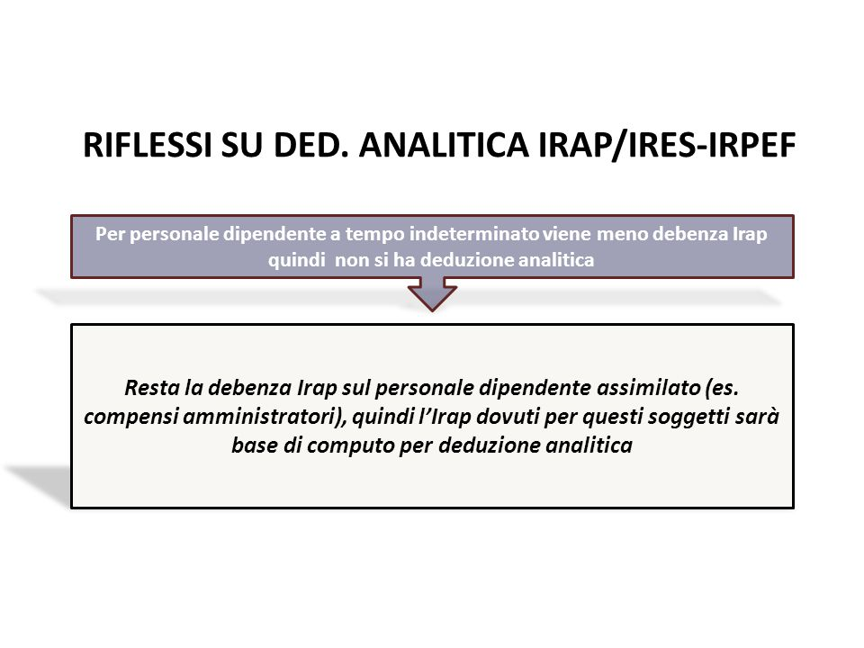 RIFLESSI SU DED. ANALITICA IRAP/IRES-IRPEF Per personale dipendente a tempo indeterminato viene meno debenza Irap quindi non si ha deduzione analitica