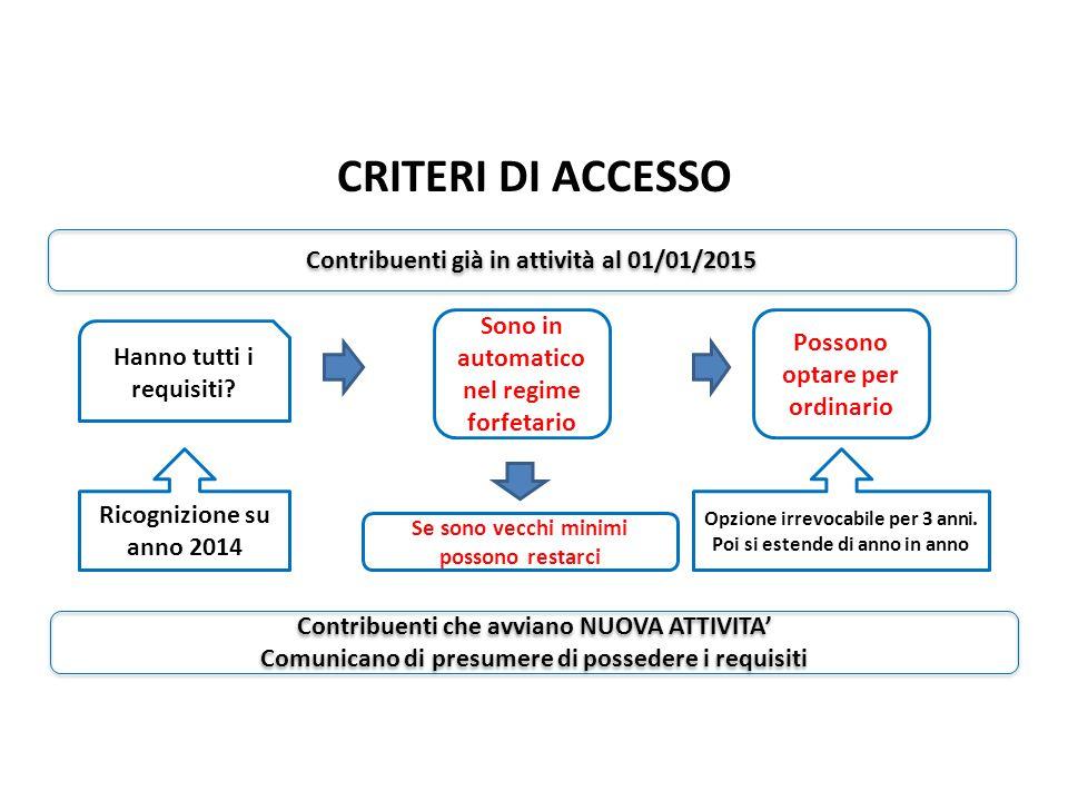 CRITERI DI ACCESSO Sono in automatico nel regime forfetario Contribuenti già in attività al 01/01/2015 Hanno tutti i requisiti.