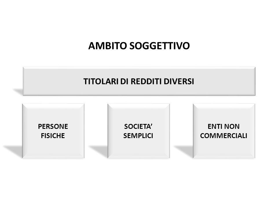 AMBITO SOGGETTIVO TITOLARI DI REDDITI DIVERSI La rivalutazione pag.