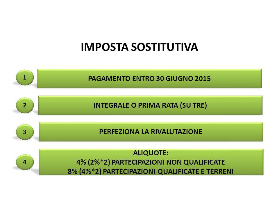 IMPOSTA SOSTITUTIVA 1 PAGAMENTO ENTRO 30 GIUGNO 2015 INTEGRALE O PRIMA RATA (SU TRE) PERFEZIONA LA RIVALUTAZIONE ALIQUOTE: 4% (2%*2) PARTECIPAZIONI NON QUALIFICATE 8% (4%*2) PARTECIPAZIONI QUALIFICATE E TERRENI pag.