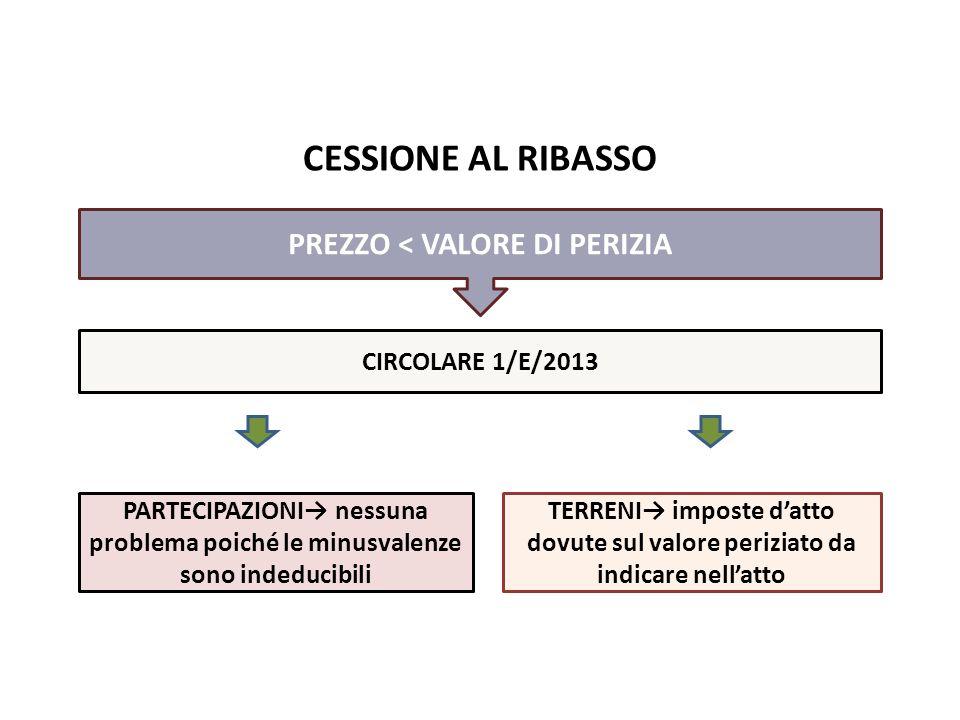 CESSIONE AL RIBASSO PREZZO < VALORE DI PERIZIA CIRCOLARE 1/E/2013 pag. PARTECIPAZIONI→ nessuna problema poiché le minusvalenze sono indeducibili TERRE