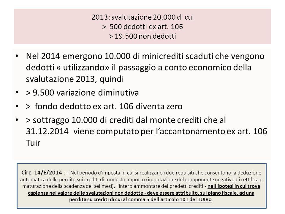 2013: svalutazione 20.000 di cui > 500 dedotti ex art. 106 > 19.500 non dedotti Nel 2014 emergono 10.000 di minicrediti scaduti che vengono dedotti «