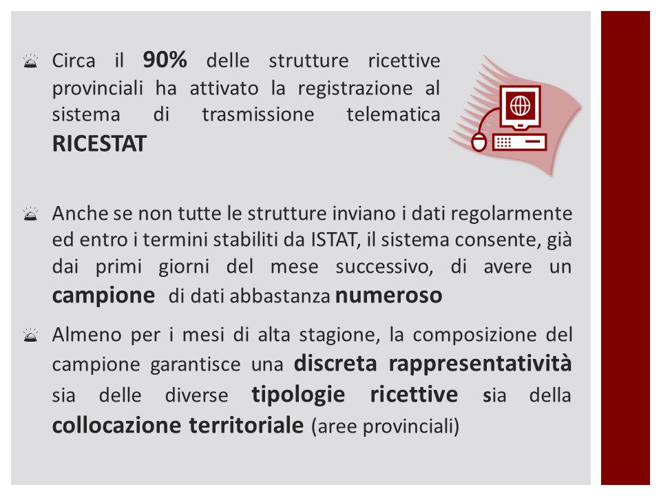  Circa il 90% delle strutture ricettive provinciali ha attivato la registrazione al sistema di trasmissione telematica RICESTAT  Anche se non tutte