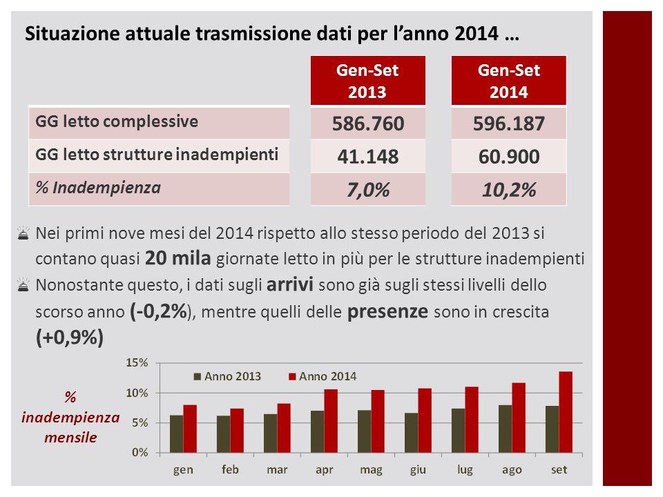 Situazione attuale trasmissione dati per l'anno 2014 … Gen-Set 2013 Gen-Set 2014 GG letto complessive 586.760596.187 GG letto strutture inadempienti 4