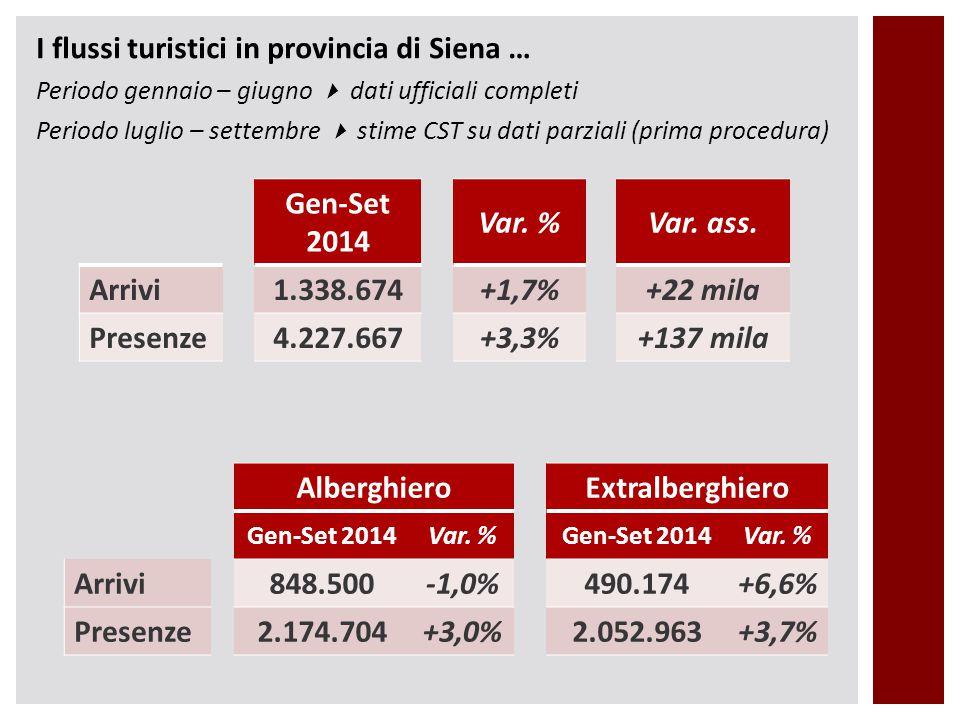 I flussi turistici in provincia di Siena … Periodo gennaio – giugno  dati ufficiali completi Periodo luglio – settembre  stime CST su dati parziali (prima procedura) Gen-Set 2014 Var.