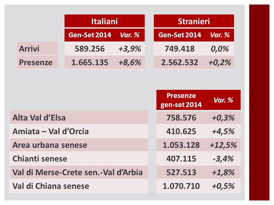 ItalianiStranieri Gen-Set 2014Var. %Gen-Set 2014Var. % Arrivi589.256+3,9%749.4180,0% Presenze1.665.135+8,6%2.562.532+0,2% Presenze gen-set 2014 Var. %
