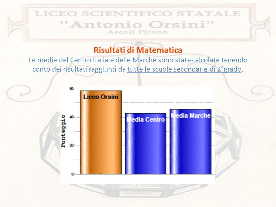 Risultati di Matematica Le medie del Centro Italia e delle Marche sono state calcolate tenendo conto dei risultati raggiunti da tutte le scuole second