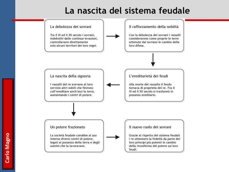 Carlo Magno La nascita del sistema feudale