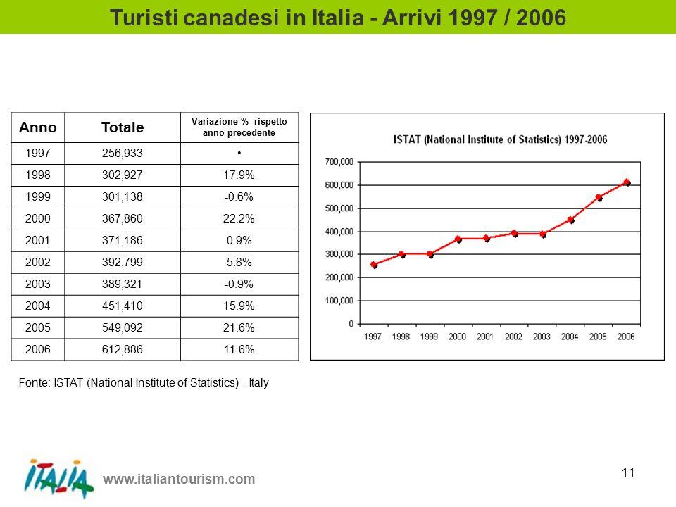 www.italiantourism.com 11 Turisti canadesi in Italia - Arrivi 1997 / 2006 AnnoTotale Variazione % rispetto anno precedente 1997256,933 1998302,92717.9% 1999301,138-0.6% 2000367,86022.2% 2001371,1860.9% 2002392,7995.8% 2003389,321-0.9% 2004451,41015.9% 2005549,09221.6% 2006612,88611.6% Fonte: ISTAT (National Institute of Statistics) - Italy