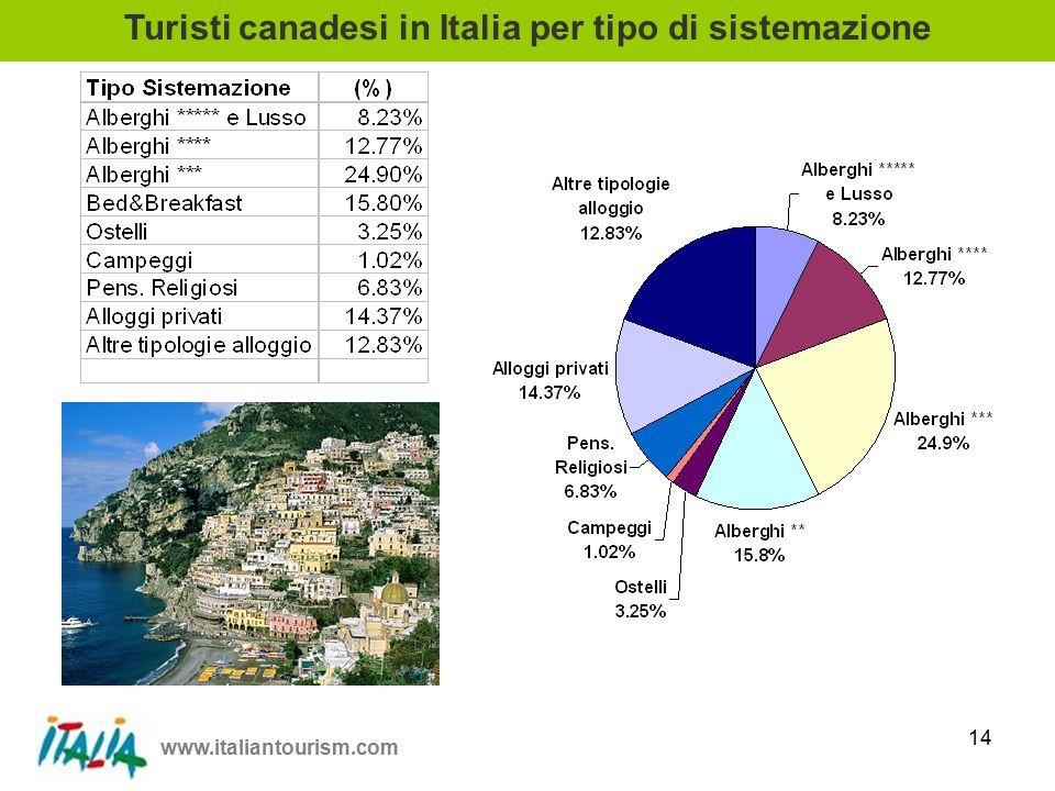 www.italiantourism.com 14 Turisti canadesi in Italia per tipo di sistemazione
