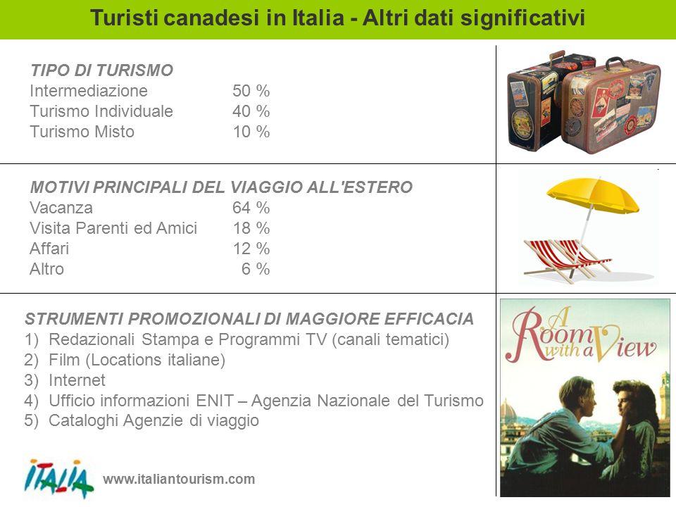 www.italiantourism.com 16 Turisti canadesi in Italia - Altri dati significativi TIPO DI TURISMO Intermediazione50 % Turismo Individuale40 % Turismo Misto10 % MOTIVI PRINCIPALI DEL VIAGGIO ALL ESTERO Vacanza64 % Visita Parenti ed Amici18 % Affari12 % Altro 6 % STRUMENTI PROMOZIONALI DI MAGGIORE EFFICACIA 1) Redazionali Stampa e Programmi TV (canali tematici) 2) Film (Locations italiane) 3) Internet 4) Ufficio informazioni ENIT – Agenzia Nazionale del Turismo 5) Cataloghi Agenzie di viaggio