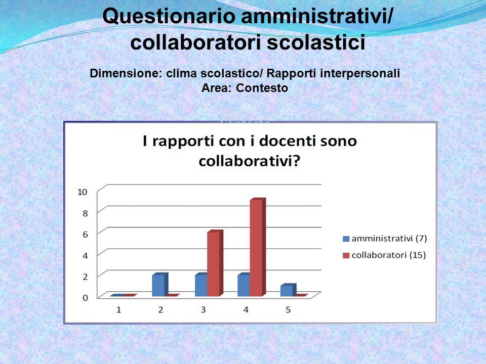 Questionario amministrativi/ collaboratori scolastici Dimensione: clima scolastico/ Rapporti interpersonali Area: Contesto