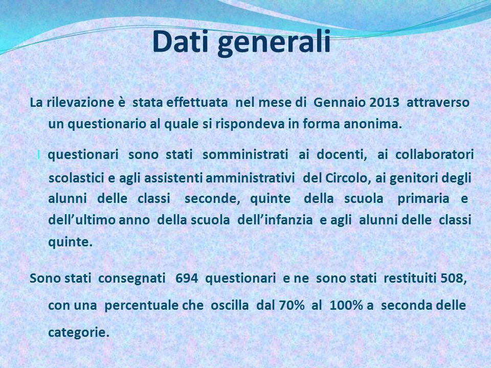 Dati generali La rilevazione è stata effettuata nel mese di Gennaio 2013 attraverso un questionario al quale si rispondeva in forma anonima.