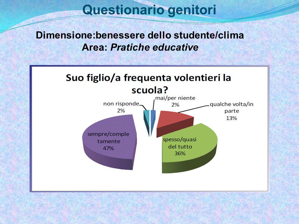 Questionario genitori Dimensione:benessere dello studente/clima Area: Pratiche educative