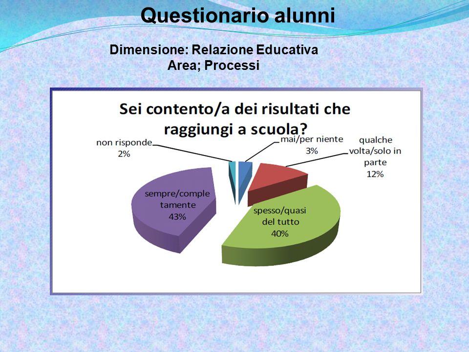 Questionario alunni Dimensione: Relazione Educativa Area; Processi