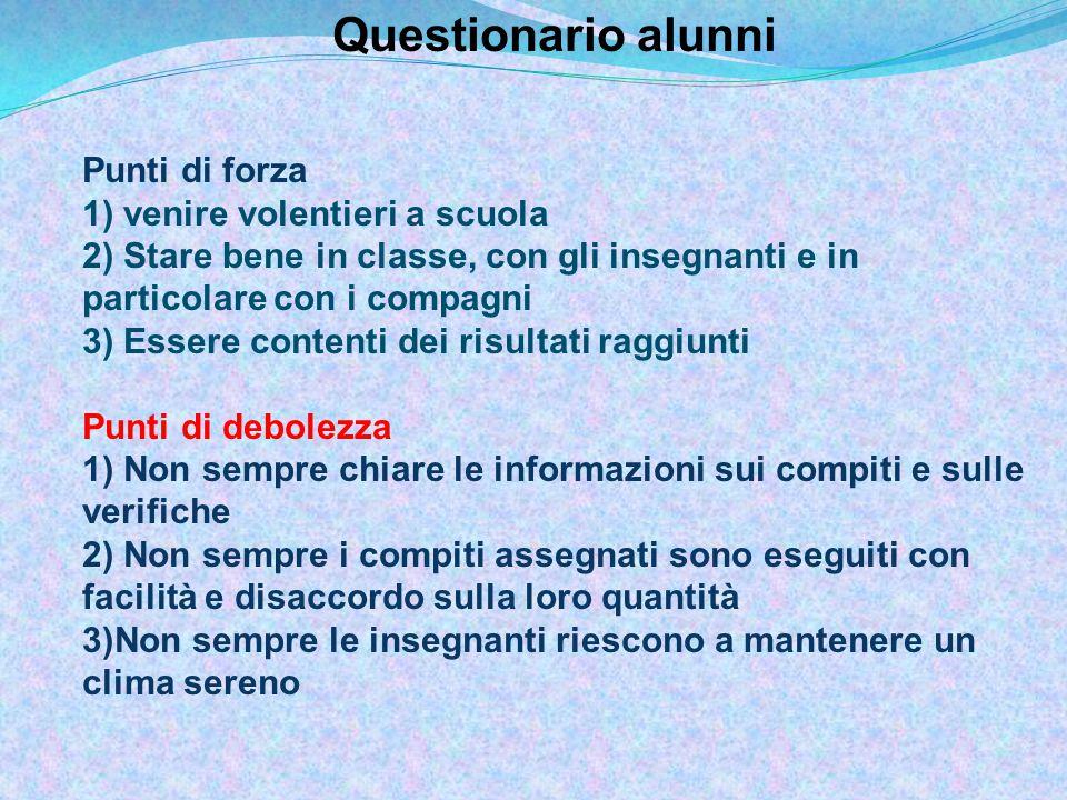 Questionario docenti Dimensione: ambiente organizzativo per l'apprendimento Area: Processi