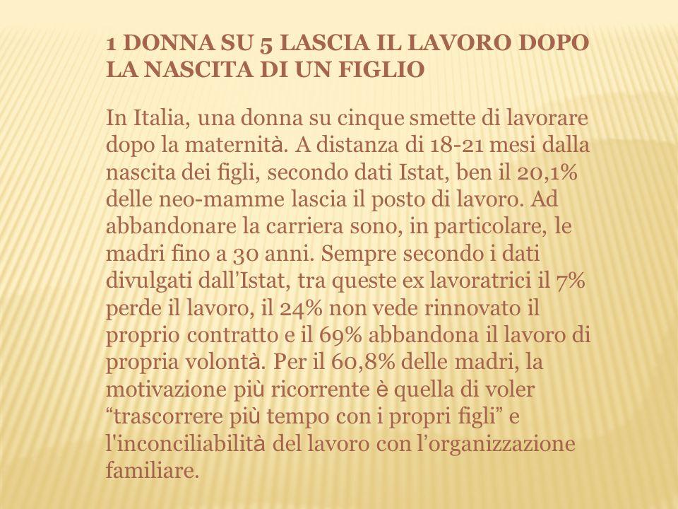 1 DONNA SU 5 LASCIA IL LAVORO DOPO LA NASCITA DI UN FIGLIO In Italia, una donna su cinque smette di lavorare dopo la maternit à.