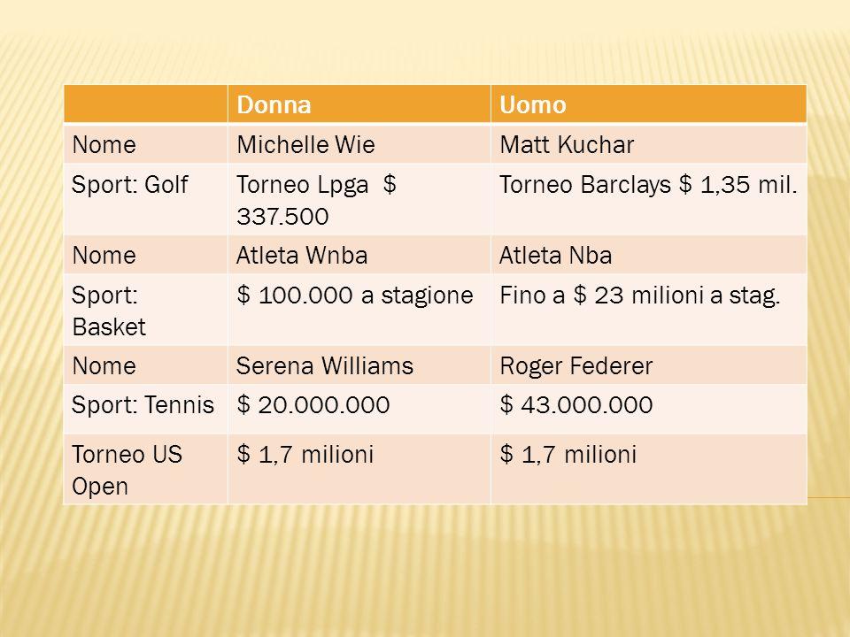 DonnaUomo NomeMichelle WieMatt Kuchar Sport: GolfTorneo Lpga $ 337.500 Torneo Barclays $ 1,35 mil. NomeAtleta WnbaAtleta Nba Sport: Basket $ 100.000 a