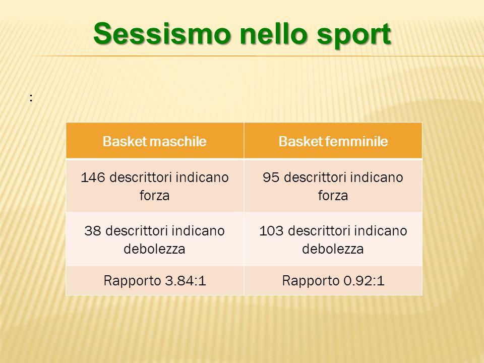 Sessismo nello sport Basket maschileBasket femminile 146 descrittori indicano forza 95 descrittori indicano forza 38 descrittori indicano debolezza 103 descrittori indicano debolezza Rapporto 3.84:1Rapporto 0.92:1 :