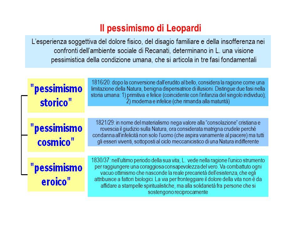 Il pessimismo di Leopardi L'esperienza soggettiva del dolore fisico, del disagio familiare e della insofferenza nei confronti dell'ambiente sociale di