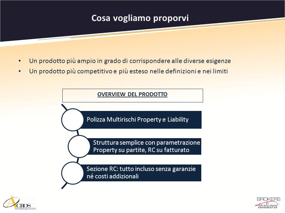 Polizza Multirischi Property e Liability Struttura semplice con parametrazione Property su partite, RC su fatturato Sezione RC: tutto incluso senza ga