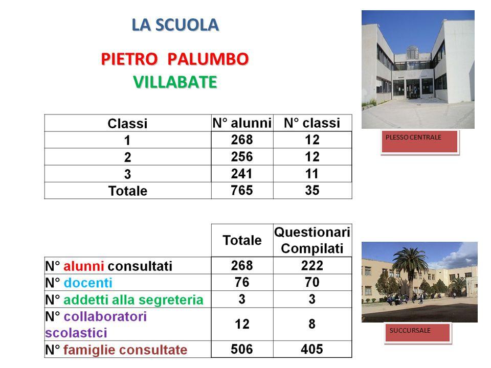 LA SCUOLA PIETRO PALUMBO VILLABATE PLESSO CENTRALE SUCCURSALE