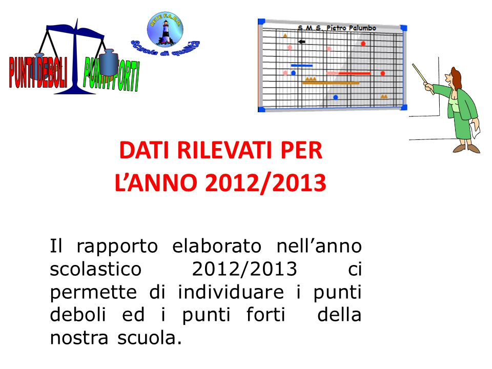 DATI RILEVATI PER L'ANNO 2012/2013 Il rapporto elaborato nell'anno scolastico 2012/2013 ci permette di individuare i punti deboli ed i punti forti del