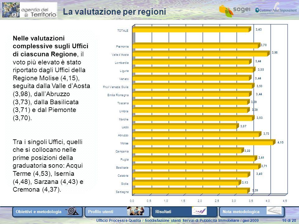 Ufficio Processi e Qualità / Soddisfazione utenti Servizi di Pubblicità Immobiliare / gen 200916 di 28 Nelle valutazioni complessive sugli Uffici di ciascuna Regione, il voto più elevato è stato riportato dagli Uffici della Regione Molise (4,15), seguita dalla Valle d'Aosta (3,98), dall'Abruzzo (3,73), dalla Basilicata (3,71) e dal Piemonte (3,70).